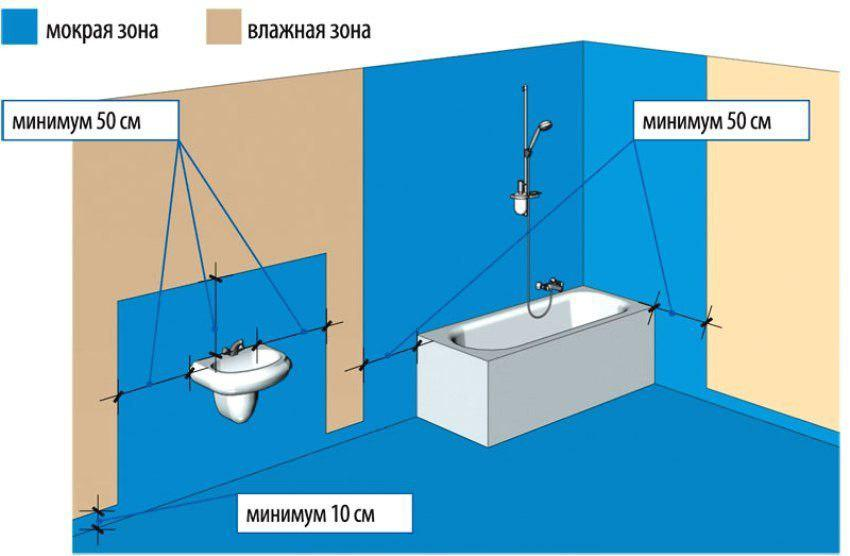 акриловая Гидроизоляция ванной под плитку